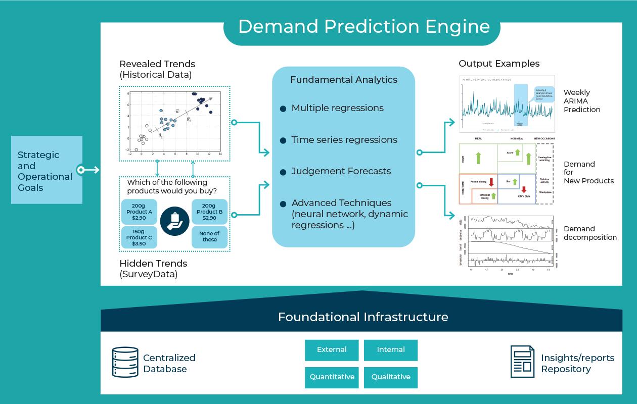 HighPrecision DemandModeling