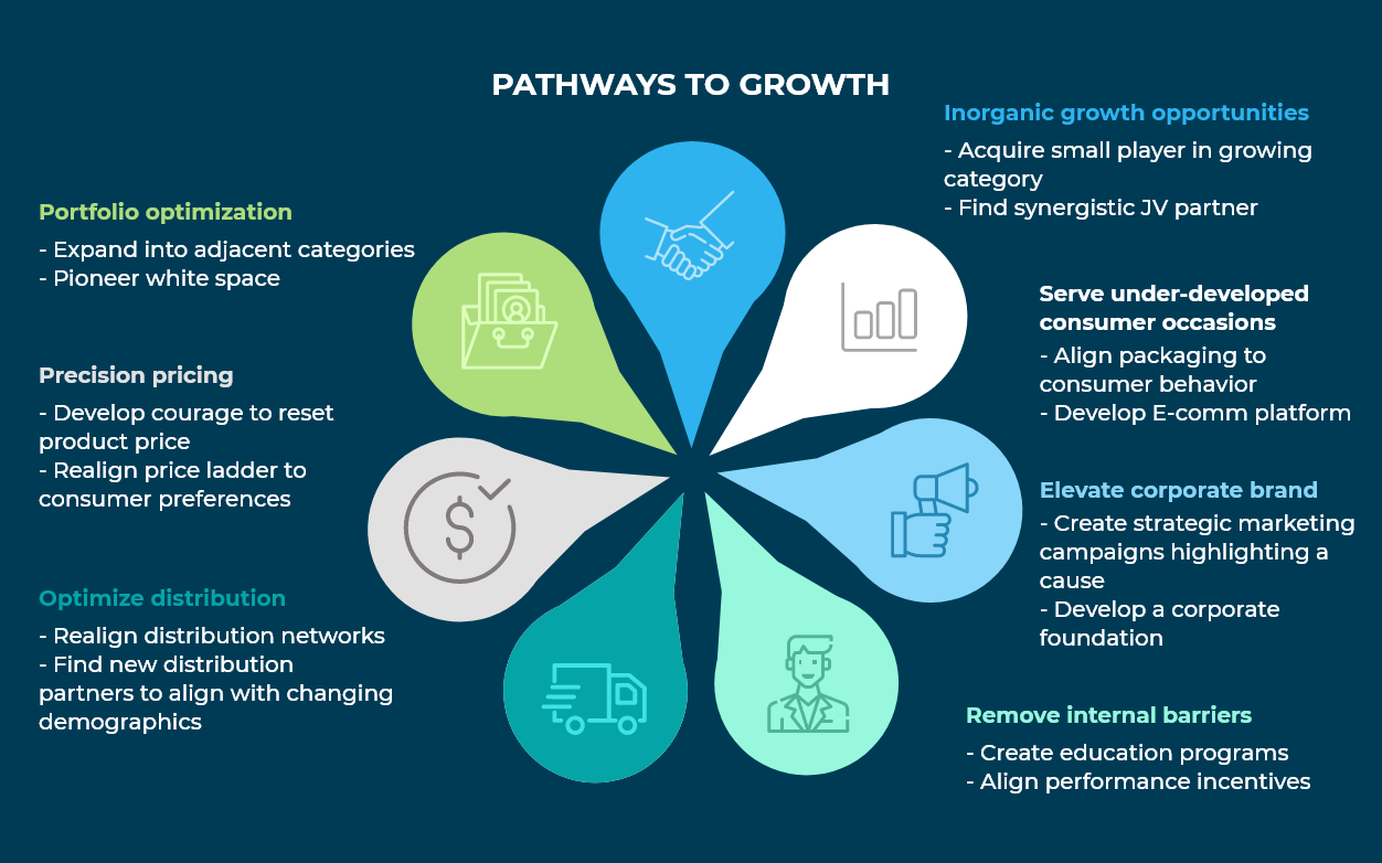 PathwaysToGrowth