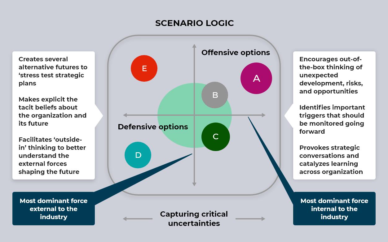 ScenarioDrivenOptions