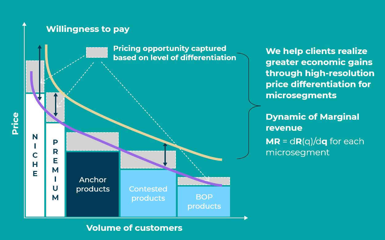 ValueBased PriceOptimization 1