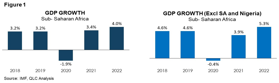 Figure 1 - GDP Growth